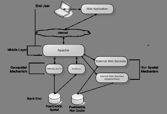 HNODC Architecture